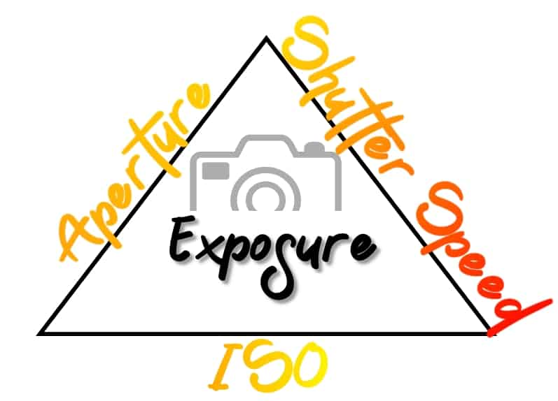 How to take a picture for a website - Exposure Triangle