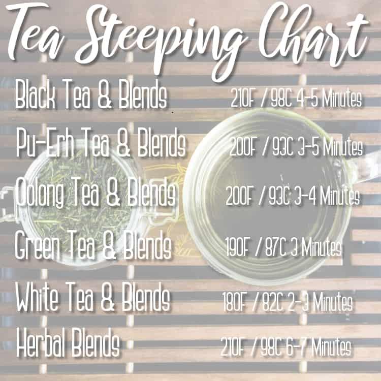 Tea Steeping Chart 3
